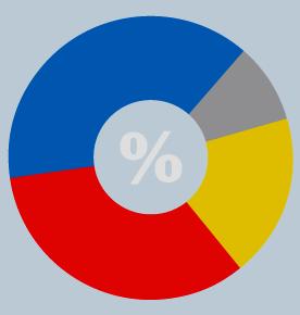Ankieta – najciekawszy produkt